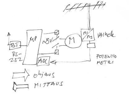 Antenniohjaus.jpg