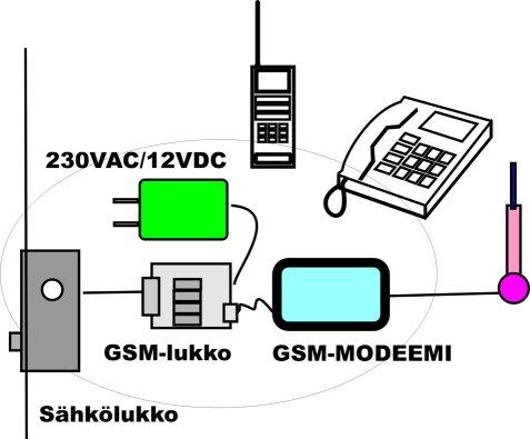 gsmlukko(1).jpg