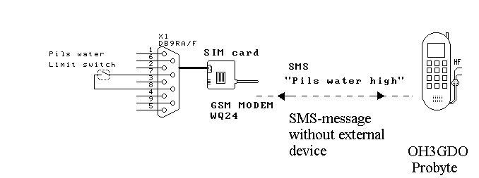 SMS_alarm.jpg