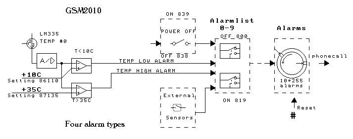 alarmtypes.jpg