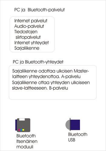 Bluetoothpalvelut.jpg