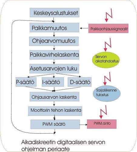 Aikadiskreetindigigitaalisenseervon.jpg