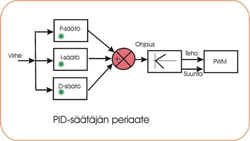 PIDs%C3%A4%C3%A4t%C3%B6.jpg